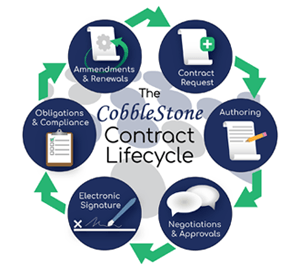 CobbleStone contract lifecycle map
